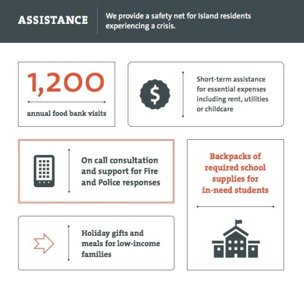 Assistance-stats