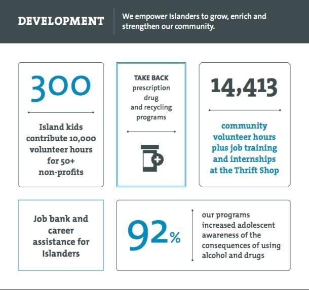 development-stats